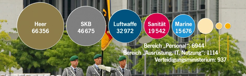 Deutsche Streitkräfte in aktuellen Zahlen